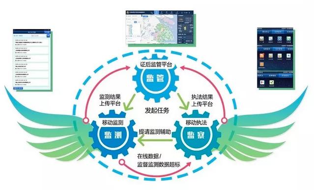 """上海市排污许可证证后监管系统 助力环境保护""""三监联动"""""""